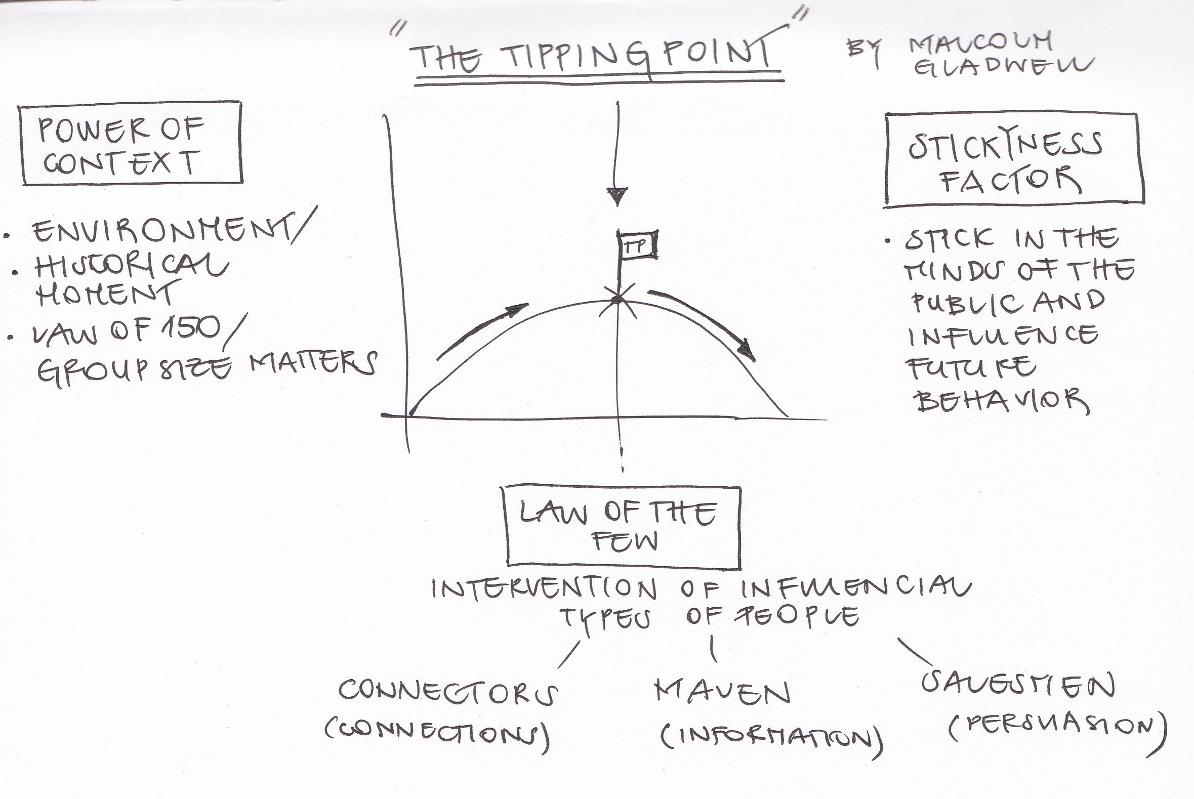 Tipping point macolm thesis